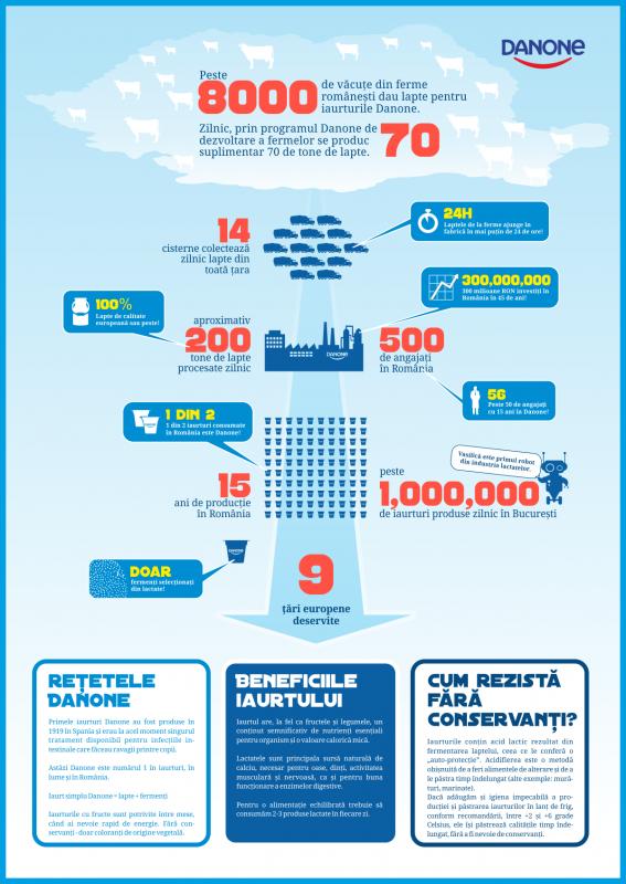 Infografic-Danone-567×800